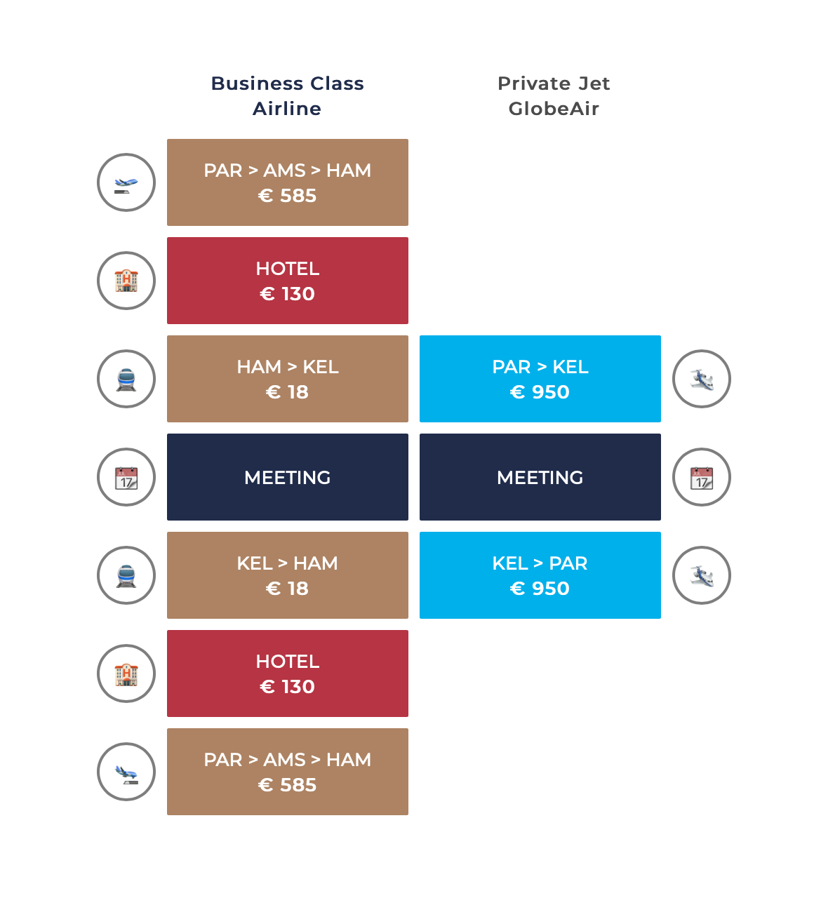 Business class private jet costs compared